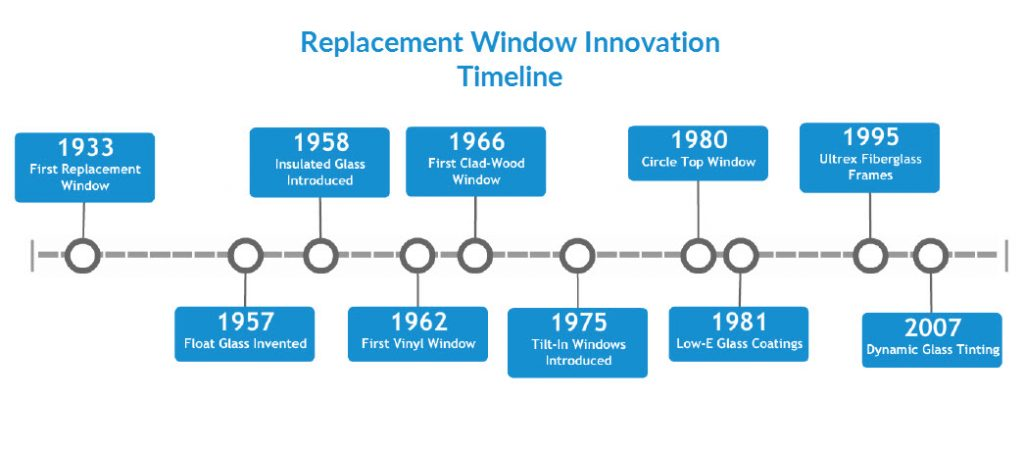Timeline of replacement window innovations from marvin Innovation windows