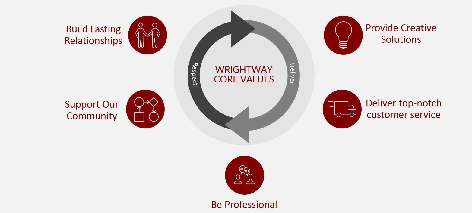 wrightway_core_values